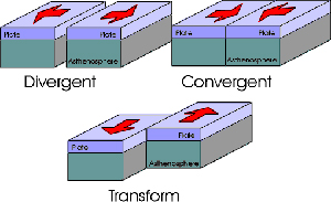 Continent Tectonic Plates | RM.